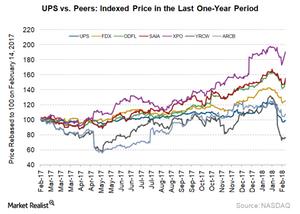 uploads/2018/02/UPS-Indexed-1.png