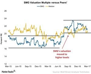 uploads/2017/03/SMG-Valuation-Multiple-versus-Peers-2017-03-10-1.jpg