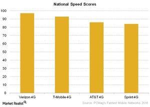 uploads///Telecom National Speed Scores