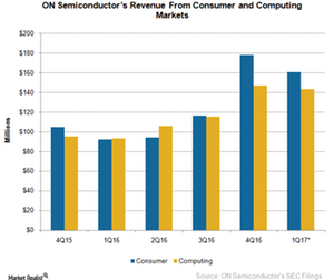 uploads/2017/02/A10_Semiconductors_ON_4Q16-cons-comp-R-evenue-1.png