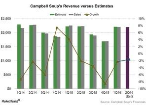 uploads/2016/02/Campbell-Soups-Revenue-versus-Estimates-2016-02-191.jpg