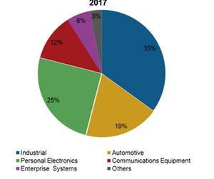 uploads/2018/10/A4_Semiconductors_TXN-end-market-revenue-2017-3-1.png