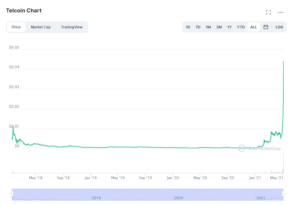 graphique telcoin