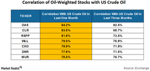 uploads/2016/08/correlation-of-oil-weighted-stocks-1.png
