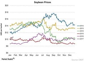 uploads///Soybean Prices