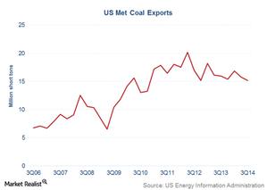uploads///met coal exports