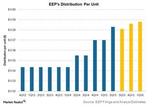 uploads///eeps distribution per unit