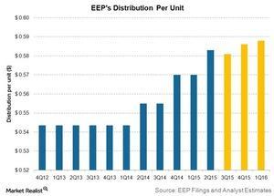 uploads/2015/10/eeps-distribution-per-unit1.jpg