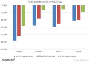 uploads/2015/09/Moving-Averages1.png