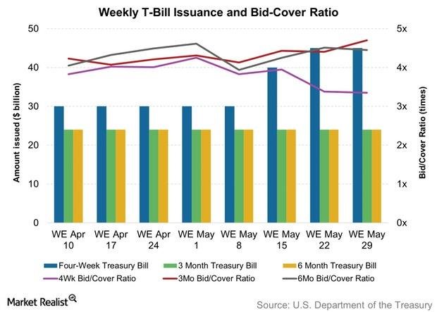 uploads///Weekly T Bill Issuance and Bid Cover Ratio