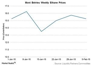 uploads/2016/02/mont-belvieu-weekly-ethane-prices1.jpg