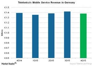 uploads///Telecom Telefonicas Mobile Service Revenue in Germany