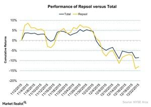uploads/2015/12/Performance-of-Repsol-versus-Total-2015-12-231.jpg