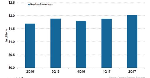 uploads///Revlimid revenues