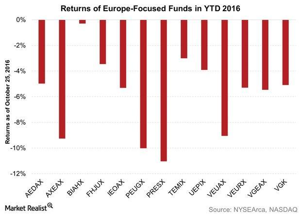 uploads///Returns of Europe Focused Funds in YTD
