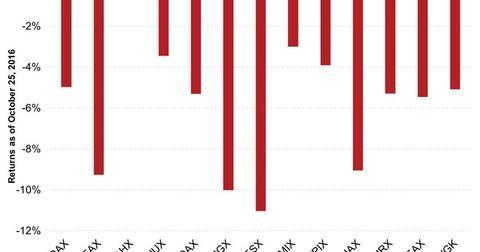 uploads/2016/10/Returns-of-Europe-Focused-Funds-in-YTD-2016-1.jpg