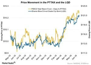 uploads/2016/06/Price-Movement-in-the-PTTAX-and-the-LQD-2016-06-21-1.jpg