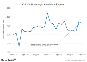 uploads/2016/01/part-5-china-exports1.png