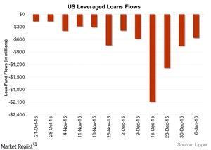 uploads/2016/01/US-Leveraged-Loans-Flows-2016-01-131.jpg