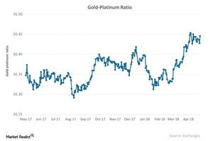 uploads///Gold Platinum Ratio
