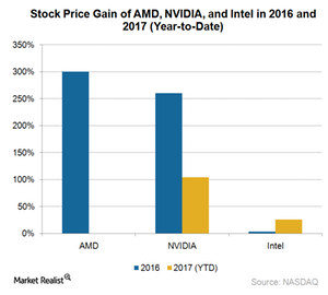 uploads///A_Semiconductors_AMD_stock gains
