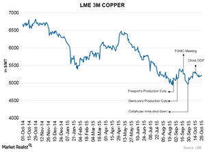 uploads/2015/10/copper-price31.png