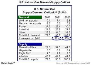 uploads///us natural gas demand supply outlook