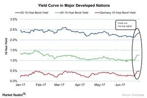 uploads///Yield Curve in Major Developed Nations