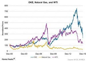 uploads///OKE natural gas wti