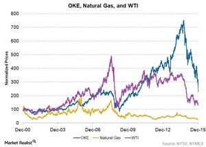 uploads/2015/12/OKE-natural-gas-wti1.jpg