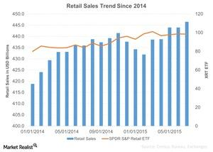 uploads/2015/08/Retail-Sales-Trend-Since-2014-2015-08-171.jpg