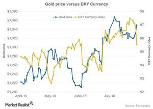 uploads///Gold price versus DXY Currency