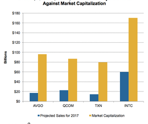 uploads/2017/05/A14_Semiconductors_AVGO_market-cap-and-project-sales-2017-1.png