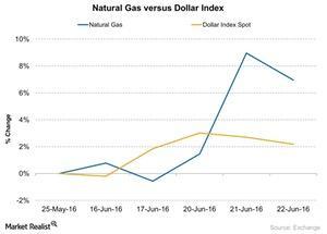 uploads/2016/06/Natural-Gas-versus-Dollar-Index-2016-06-30-1.jpg