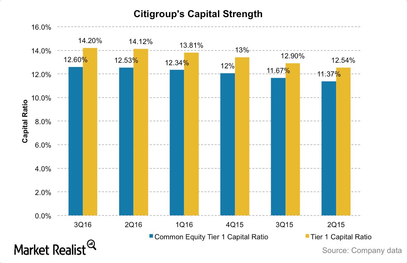uploads///Citi capital ratios