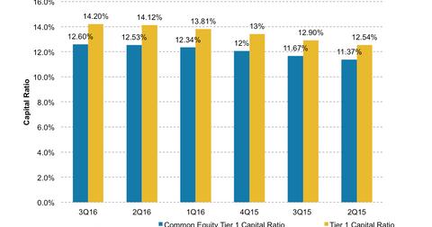 uploads/2016/11/Citi-capital-ratios-2-1.png