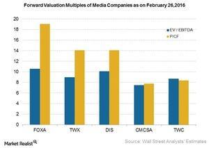 uploads/2016/02/Valuation-multiples1.jpg