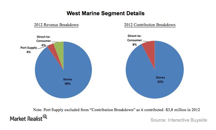 uploads///West Marine Segment Details