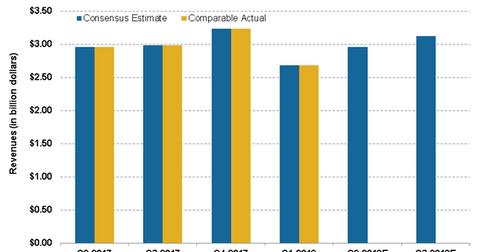 uploads/2018/08/sales-estimates-1.png