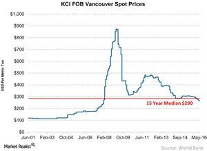 uploads/2016/06/KCl-FOB-Vancouver-Spot-Prices-2016-06-27-1.jpg