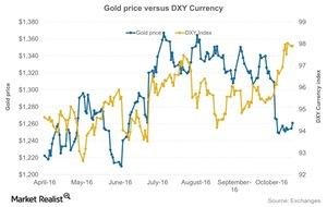 uploads/2016/10/Gold-price-versus-DXY-Currency-2016-10-19-1-1-1-1-1-1-1-1-1-1-1-2.jpg