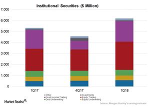 uploads///Institutional securities