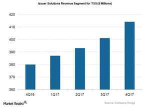 uploads/2018/02/TSS_Issuer-Segment-revenue-1.png
