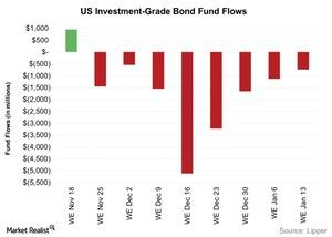 uploads/2016/01/US-Investment-Grade-Bond-Fund-Flows-2016-01-191.jpg