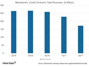 uploads/2017/07/BX-credit-division-total-revenues-1.png