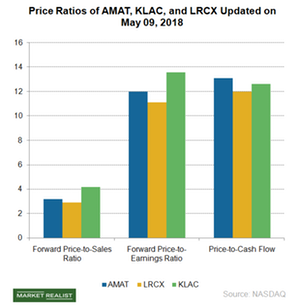 uploads///A_Semiconductors_AMAT_price ratios May