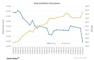 uploads/2018/05/Gold-and-Dollar-Fluctuations-2018-05-16-1-1-1-1-1.jpg