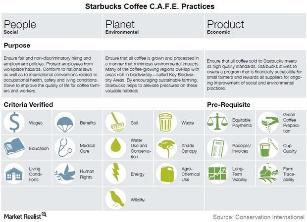 uploads///Starbucks CAFE