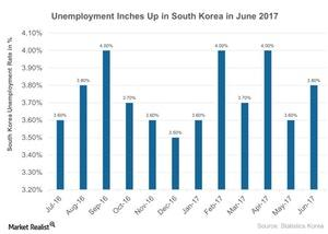 uploads///Unemployment Inches Up in South Korea in June