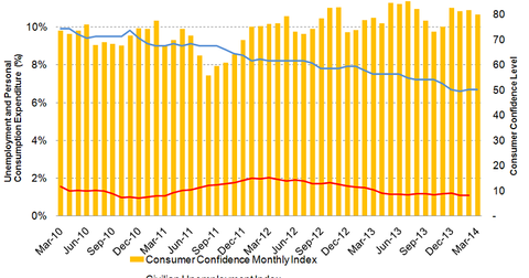 uploads/2014/04/Unemployment-or-PCE.png